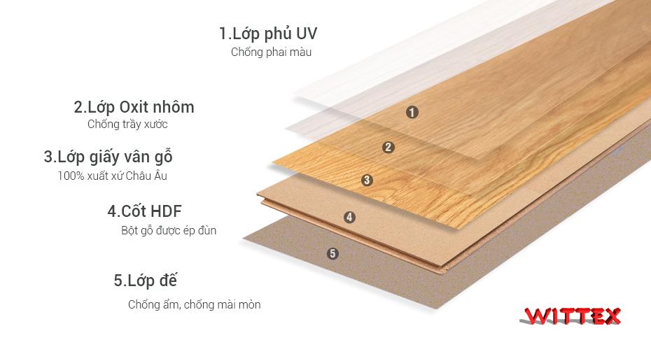 cấu tạo sàn gỗ wittex